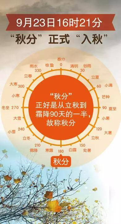 4715,昼夜均分为秋分(原创) - 春风化雨 - 春风化雨的博客
