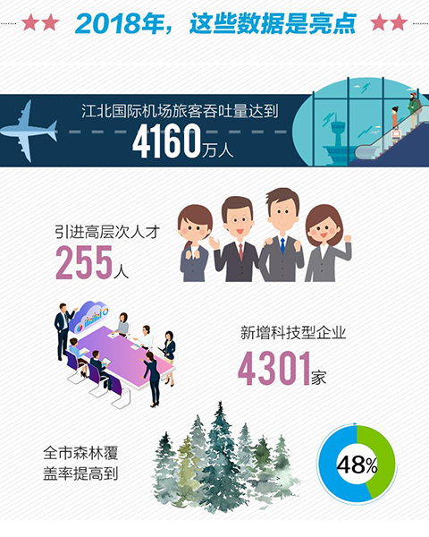 江北國際機場旅客吞吐量達到4160萬人