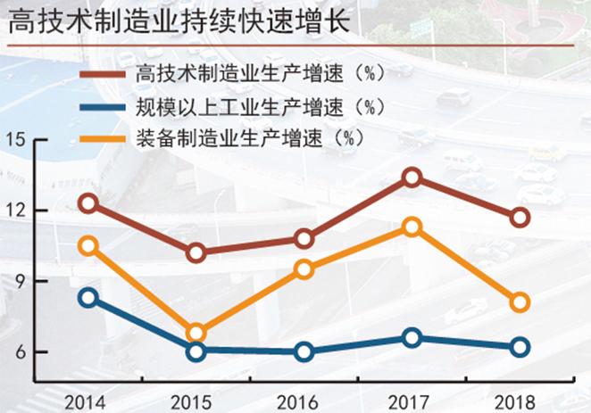 韌性好潛力足活力強 三張圖讀懂中國經濟大趨勢